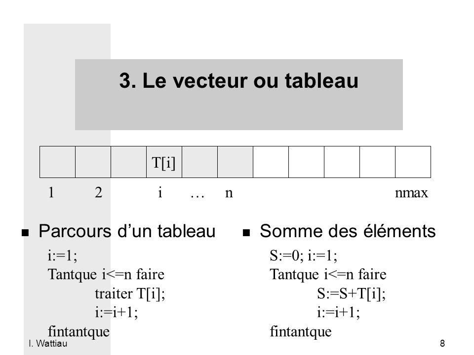 3. Le vecteur ou tableau Parcours d'un tableau Somme des éléments T[i]